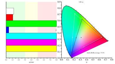 BenQ Zowie XL2540 Color Gamut ARGB Picture