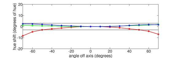 ASUS ROG Strix XG279Q Horizontal Hue Graph