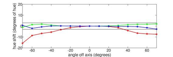 LG 49WL95C-W Vertical Hue Graph