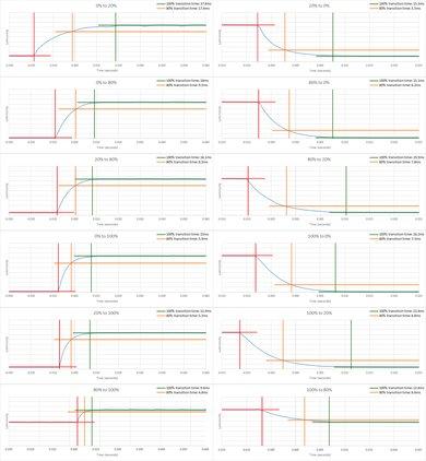 Vizio D Series 1080p 2017 Response Time Chart