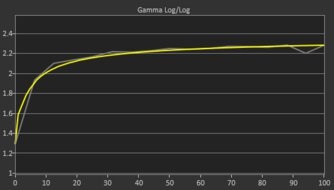 Samsung Odyssey G3 Post Gamma Curve Picture