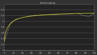 Acer Nitro XV340CK Pbmiipphzx Post Gamma Curve Picture