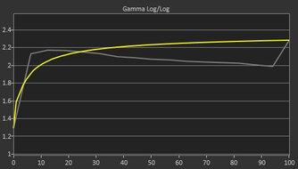 MSI Optix MAG274QRF-QD Pre Gamma Curve Picture