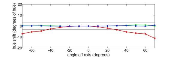 HP OMEN 27i Vertical Hue Graph