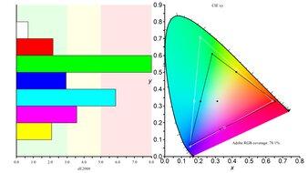 LG 32GN50T-B Color Gamut ARGB Picture