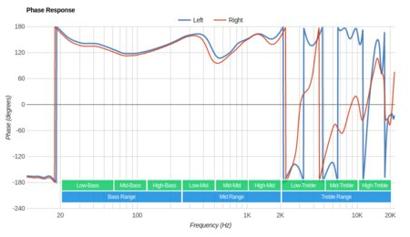 MEE audio M9B Wireless Phase Response