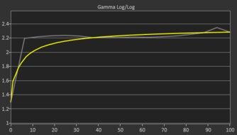 Dell S3221QS Pre Gamma Curve Picture