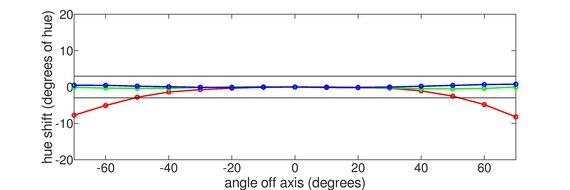 LG 38WN95C-W Horizontal Hue Graph