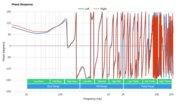 Creative SXFI Air Wireless Phase Response