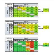 MSI Optix MAG273R Response Time Table