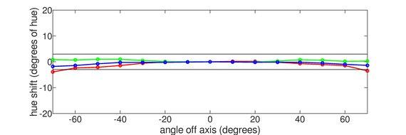 Acer Predator X25 bmiiprzx Vertical Hue Graph