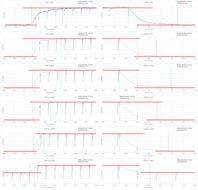 LG UH9500 Response Time Chart