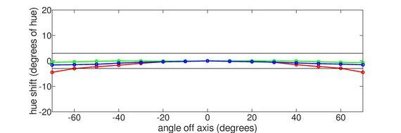 Samsung T55 Horizontal Hue Graph