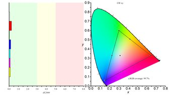 LG 38GN950-B Color Gamut sRGB Picture