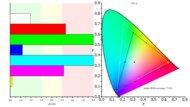 Dell U3818DW Color Gamut ARGB Picture