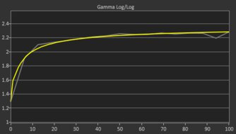 ASUS  TUF VG27VQ Post Gamma Curve Picture