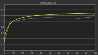LG 32GN50T-B Pre Gamma Curve Picture