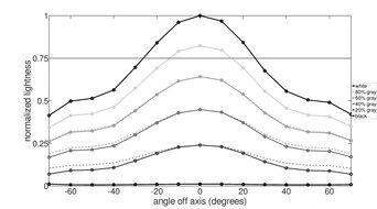 ASUS ROG Strix XG17AHPE Vertical Lightness Graph