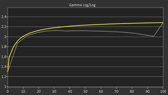 Acer Nitro XV282K KVbmiipruzx Pre Gamma Curve Picture
