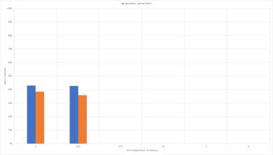 Roborock E4 High Carpet Graph