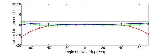 Dell U3219Q Horizontal Hue Graph
