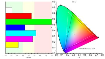 LG 38WN95C-W Color Gamut ARGB Picture