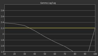 TCL D100 Pre Gamma Curve Picture
