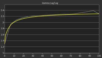 MSI Oculux NXG253R Pre Gamma Curve Picture