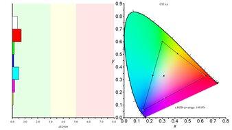 LG 27GP950-B Color Gamut sRGB Picture