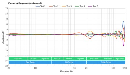 AKG N700NC Wireless Consistency R