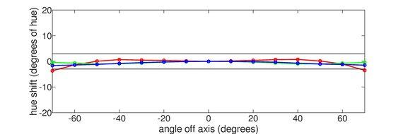 Dell S2721HGF Horizontal Hue Graph
