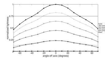 Acer Predator XB273U GXbmiipruzx Horizontal Lightness Graph