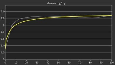 Dell P2417H Pre Gamma Curve Picture