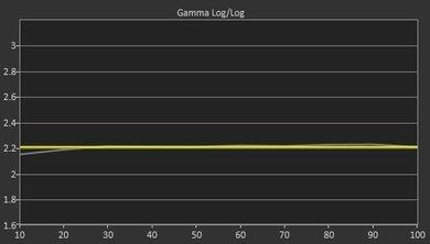 LG LF5600 Post Gamma Curve Picture