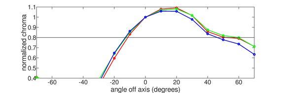 Dell S2417DG Vertical Chroma Graph
