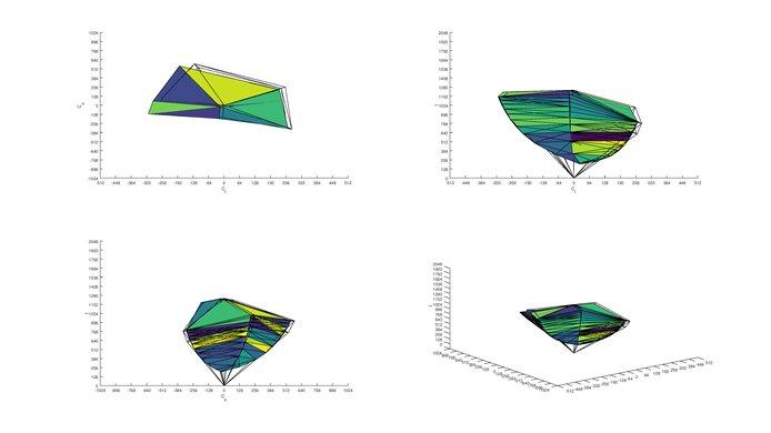 Dell U2717D s.RGB Color Volume ITP picture