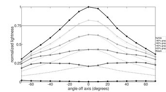 ASUS  TUF VG27VQ Vertical Lightness Graph