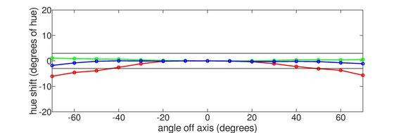 MSI Optix G273QF Vertical Hue Graph