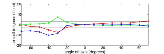 Samsung UE590 Vertical Hue Graph