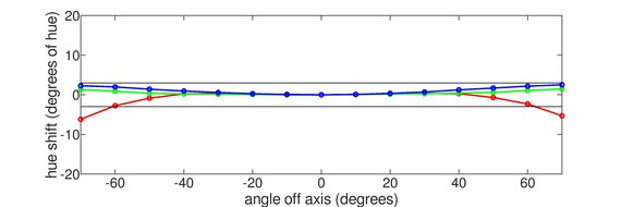 Razer Raptor 27 144Hz Horizontal Hue Graph