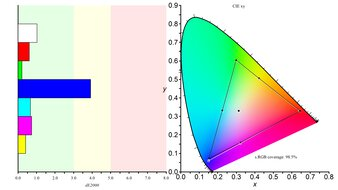 LG 32GN50T-B Color Gamut sRGB Picture