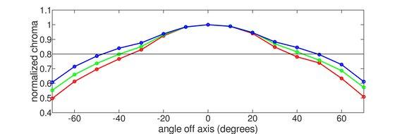 Dell Alienware AW2521H Horizontal Chroma Graph