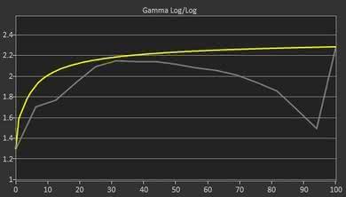 Sceptre C325W Pre Gamma Curve Picture