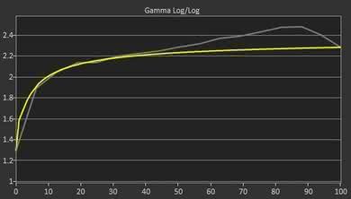LG 43UD79 Pre Gamma Curve Picture