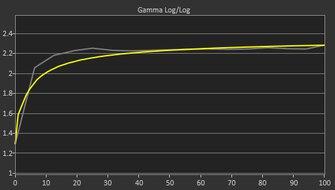 ViewSonic Elite XG270 Pre Gamma Curve Picture