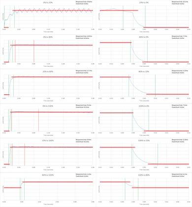 Vizio P Series Response Time Chart
