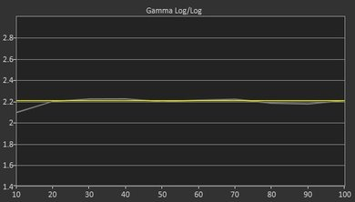 LG UH6100 Post Gamma Curve Picture