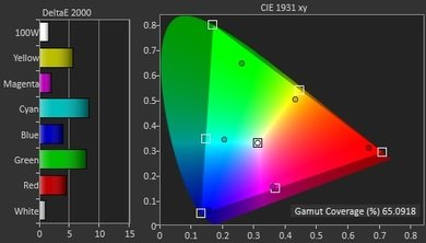 Sony X930C Color Gamut DCI-P3 Picture