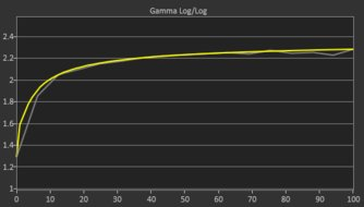 LG 27GL83A-B Post Gamma Curve Picture