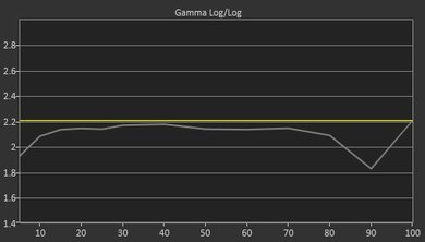 Vizio D Series 1080p 2017 Pre Gamma Curve Picture